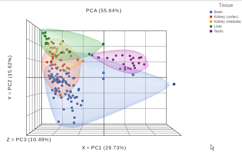 Principal components analysis of normalized lectin microarray data.