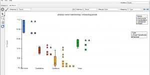 Dot plot visualization in Partek Genomics Suite