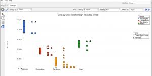Dot plot visualization in Partek Genomics Suite