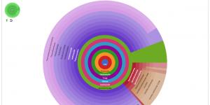 Metagenomics hierarchical pie chart