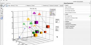Scatter plot in Partek Genomics Suite