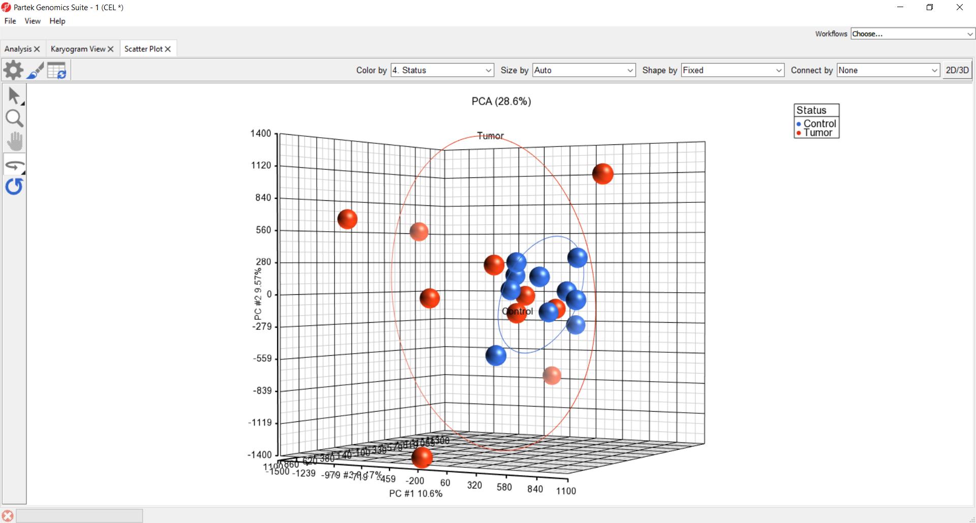 PCA plot CNV