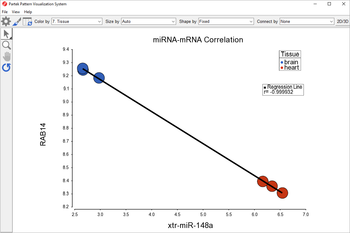 miRNA and mRNA correlation
