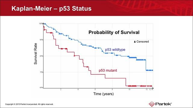 http://Survival%20Analysis%20with%20Partek%20Genomics%20Suite%20Software