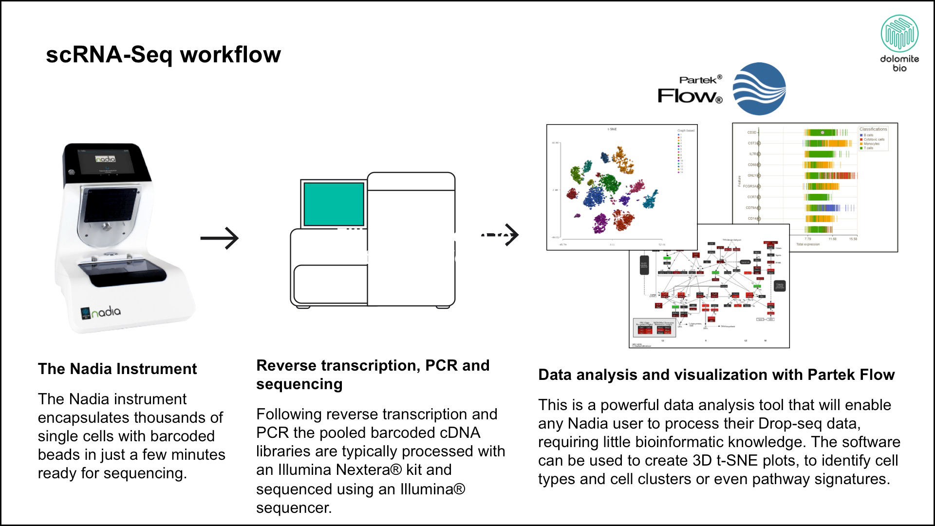 Single Cell Analysis – Using Partek Flow to Seamlessly Analyze Nadia Data