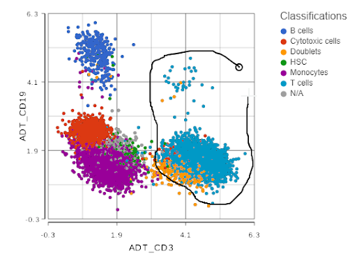 tSNE plot showing expression levels of CD19 and CD3 proteins.