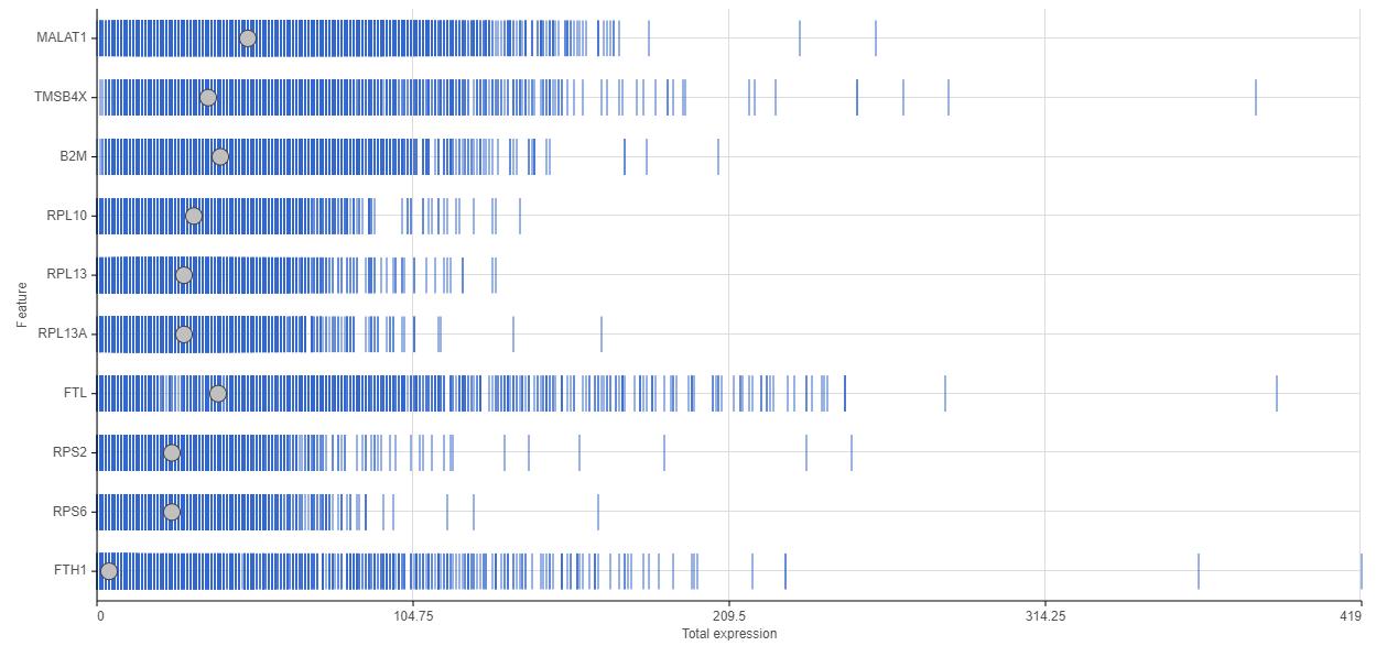 Feature distribution plot