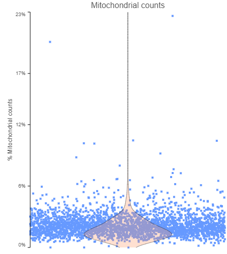 Violin plot of mitochondrial counts