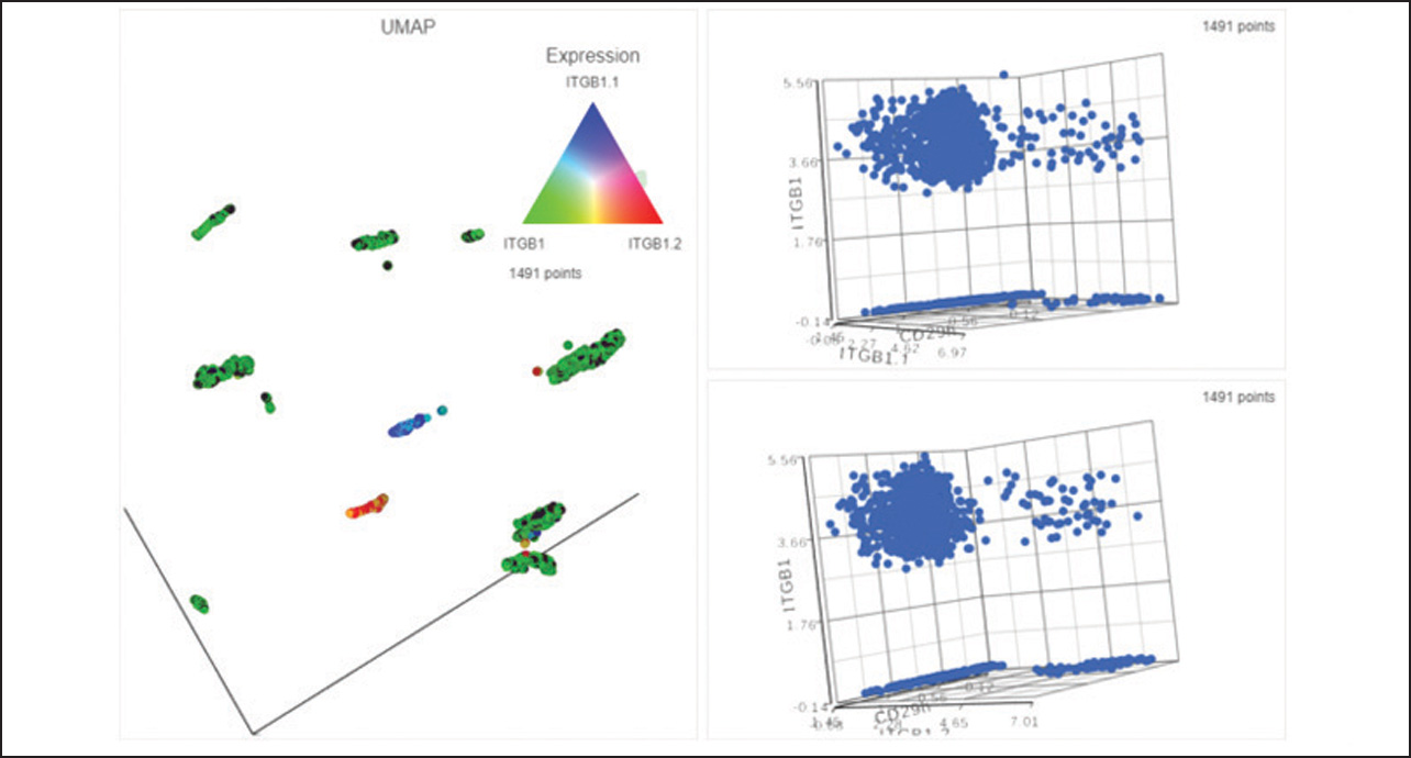 Single Cell Multi-omics Data Analysis in Partek Flow – Visualization of CRISPR Data