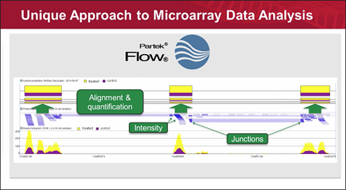 http://How%20to%20Integrate%20Microarray%20and%20NGS%20Data%20-%20Integrating%20Probes%20and%20Reads