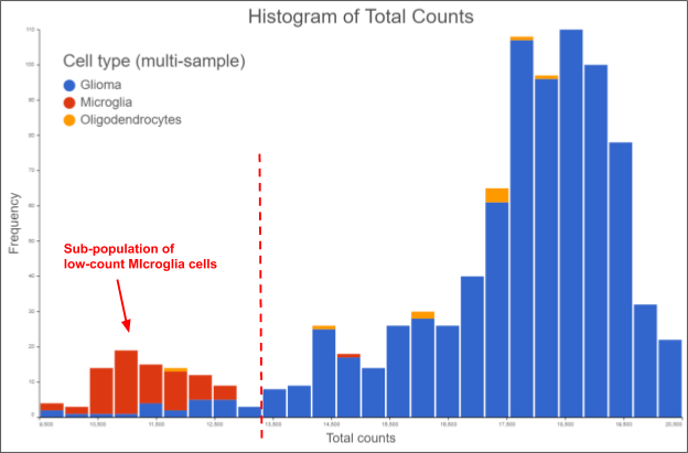 Histogram of total counts for single cell threshold selection